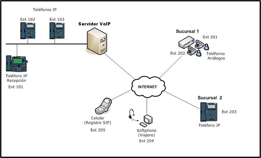 diagrama_telefoniaip